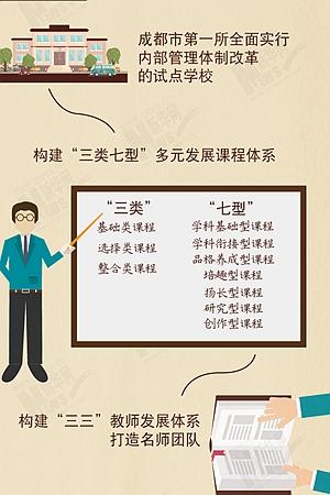 新华网图表|成都高新区4所学校获评省级示范高中 pick一下?