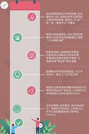 """新华网图表丨成都的""""世界赛事名城进化论"""""""